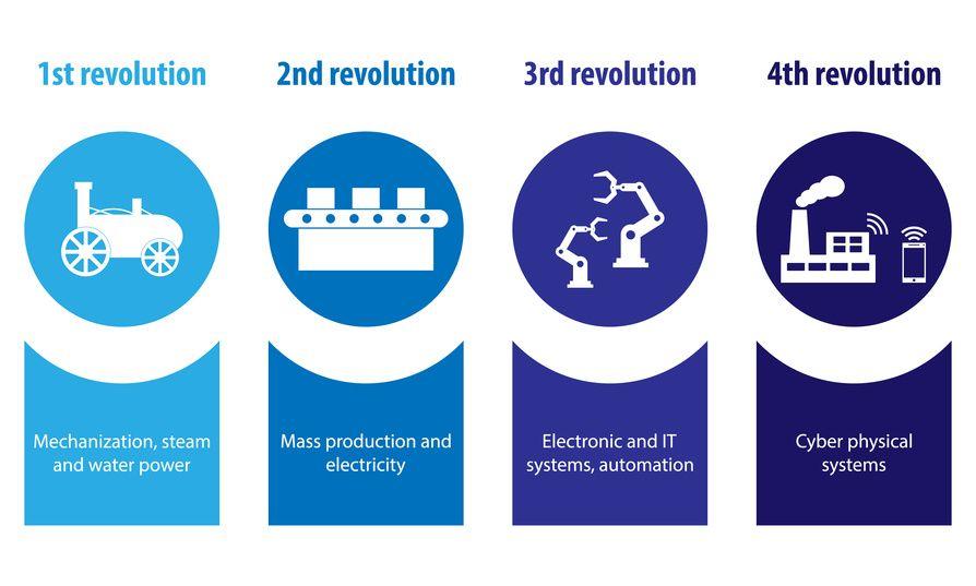 l'industrie 4.0 un tournant vers l'automatisation